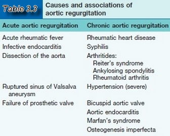 Causes and associations of aortic regurgitation