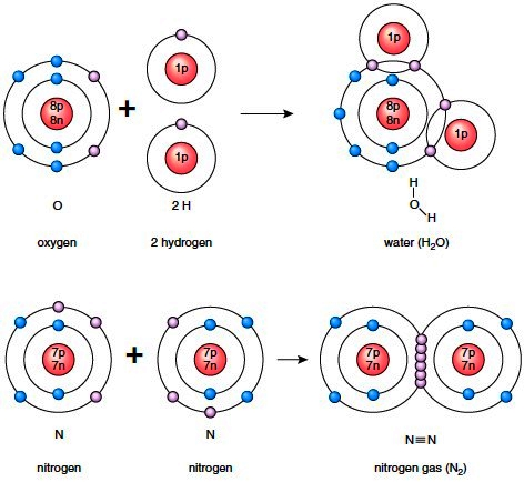 Covalent reactions
