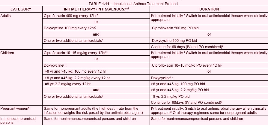 Inhalational Anthrax Treatment Protocol