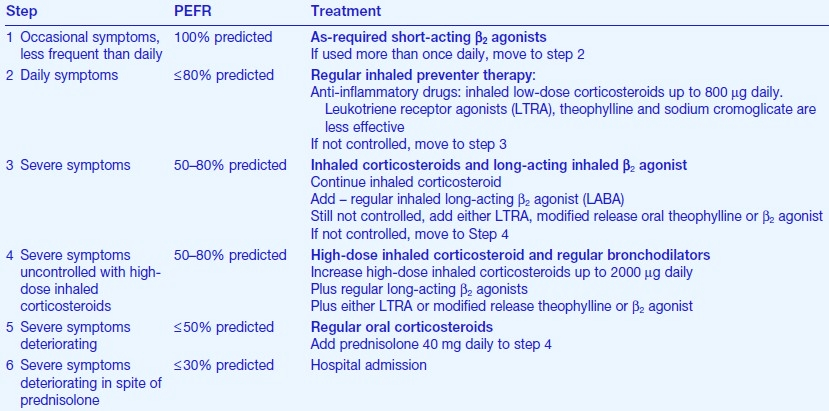 The stepwise management of asthma