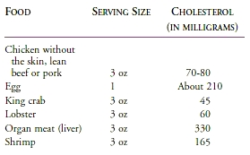 CHOLESTEROL CONTENT OF FOODS